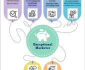 6 Skills Every Marketer Needs